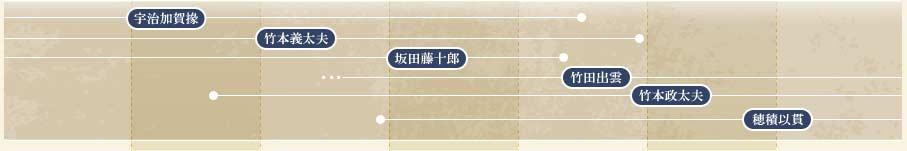 近松門左衛門 文化デジタルライブラリー